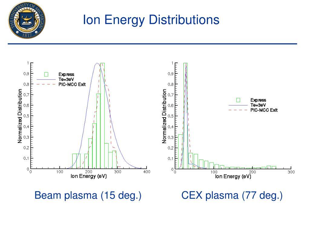 Ion Energy Distributions