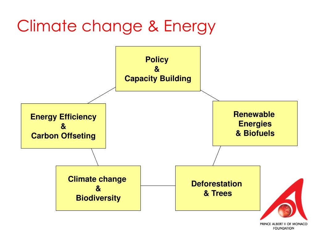 Climate change & Energy