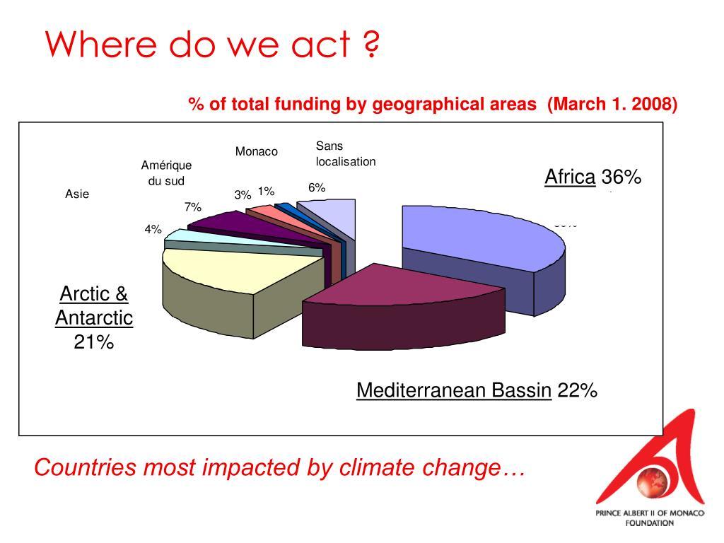 Where do we act ?
