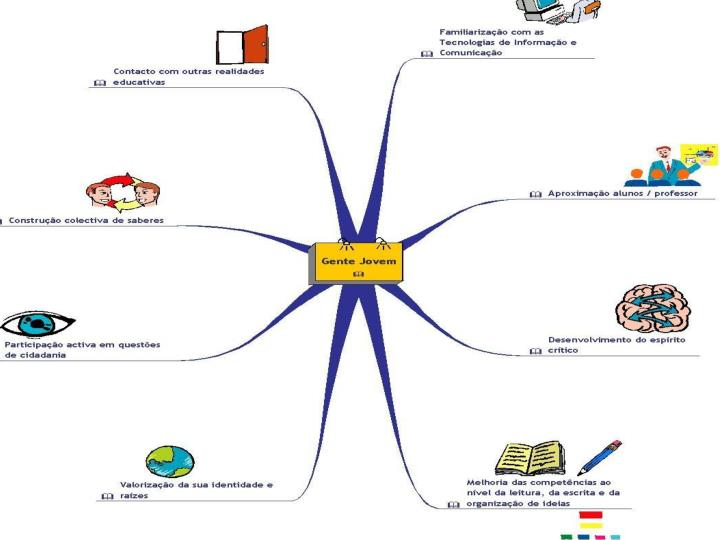 Mapa mental