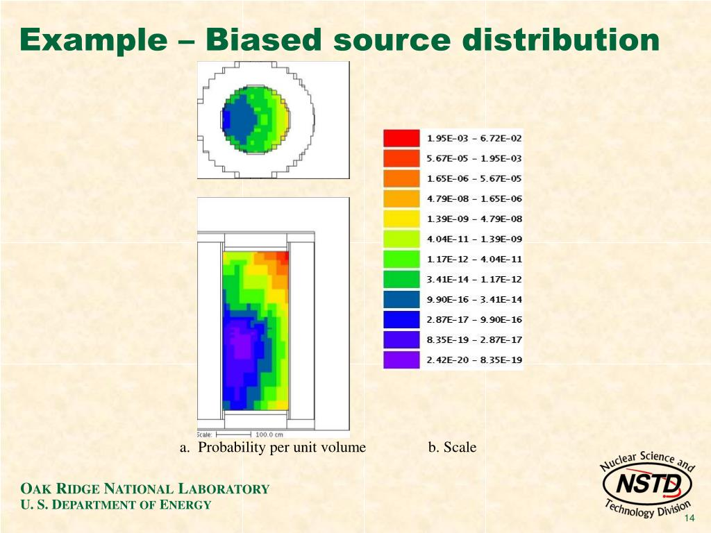 Example – Biased source distribution