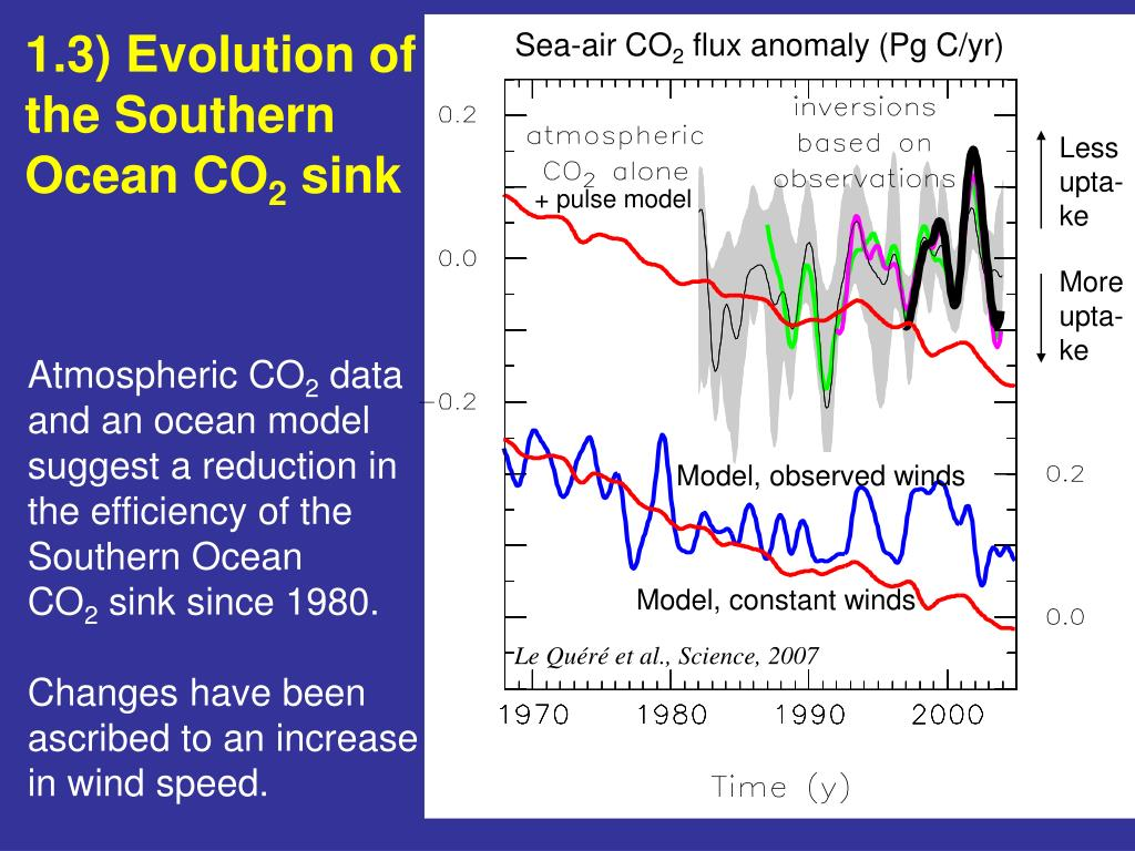 1.3) Evolution of the Southern Ocean CO