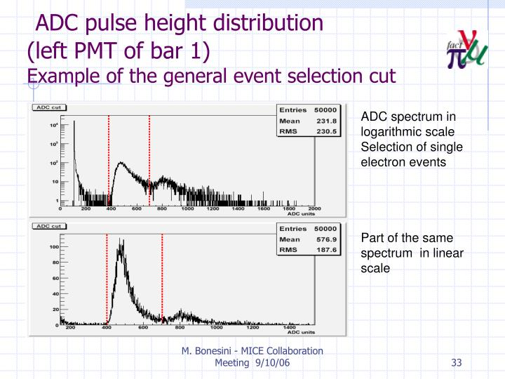 ADC pulse height distribution                (left PMT of bar 1)