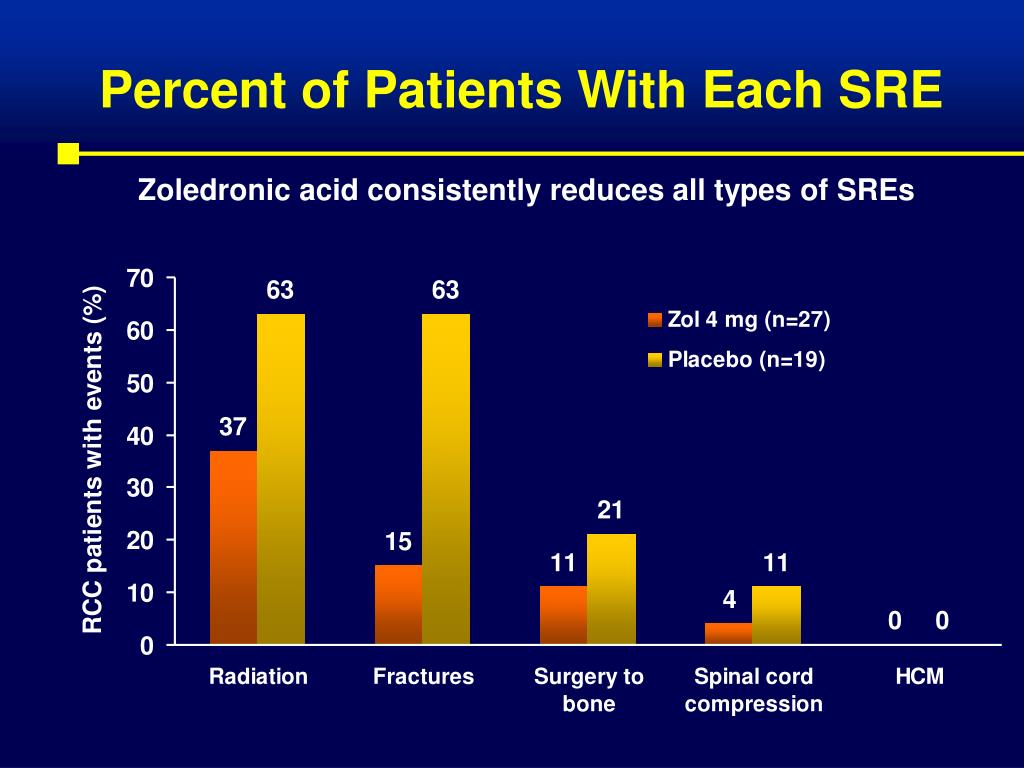 Percent of Patients With Each SRE