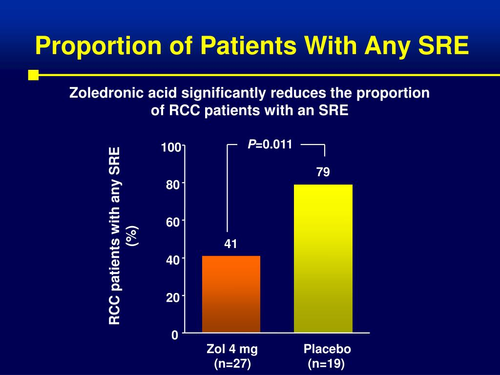 Proportion of Patients With Any SRE