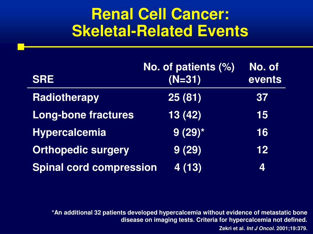 Renal Cell Cancer: