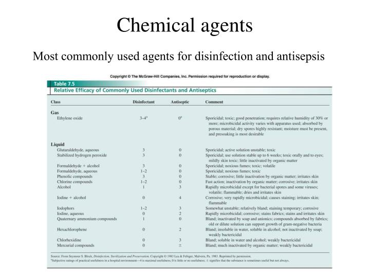Most commonly used agents for disinfection and antisepsis