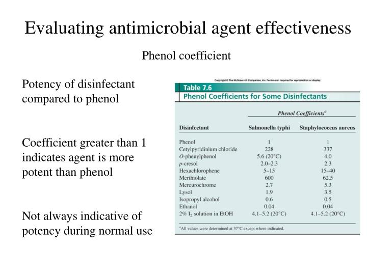 Potency of disinfectant compared to phenol