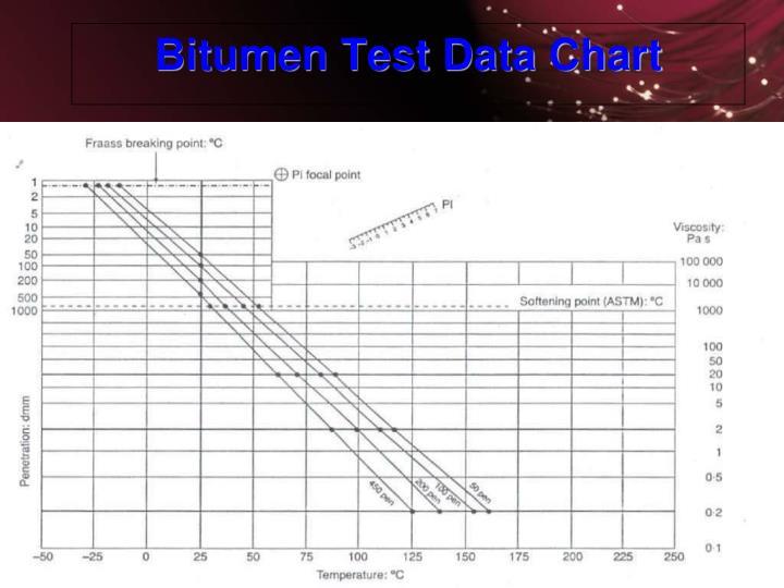 Bitumen Test Data Chart