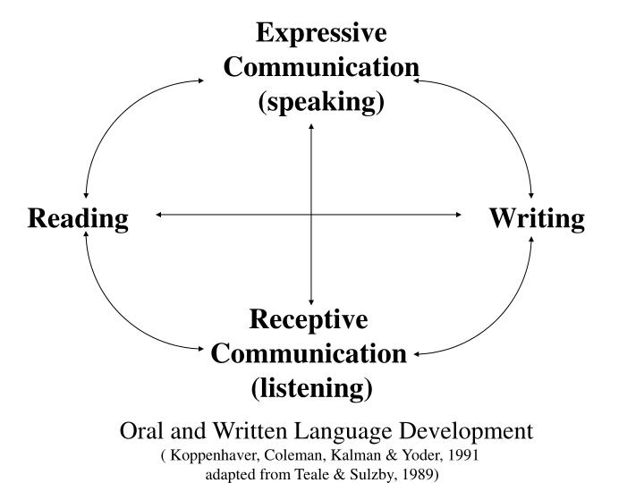 Expressive Communication (speaking)
