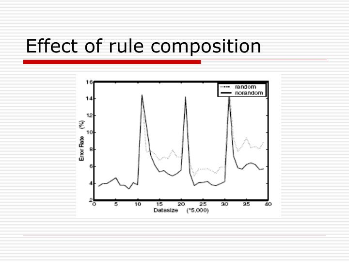 Effect of rule composition