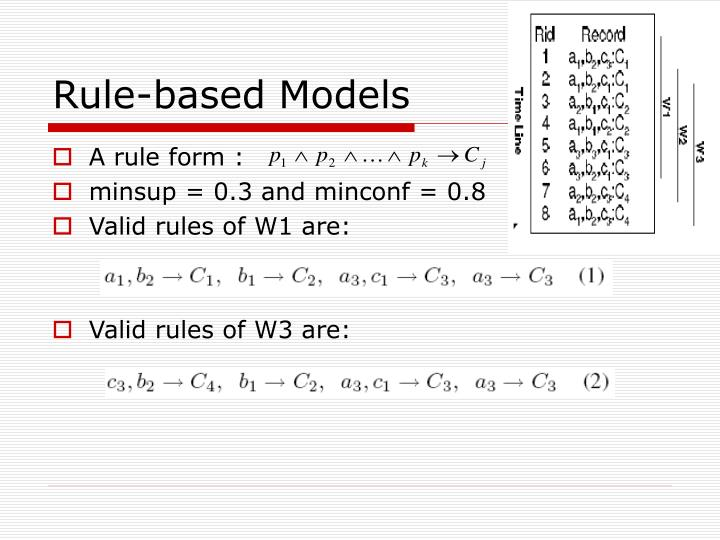 Rule-based Models