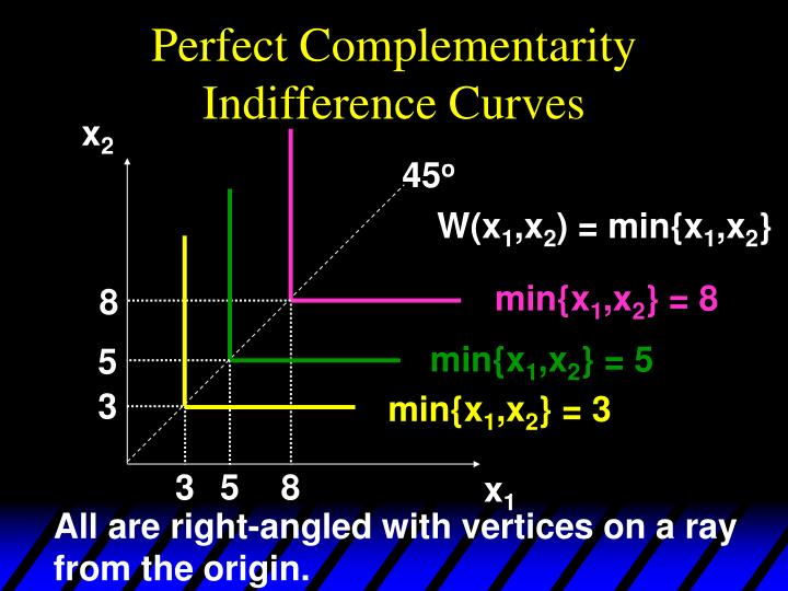Perfect Complementarity Indifference Curves