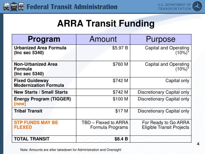 ARRA Transit Funding