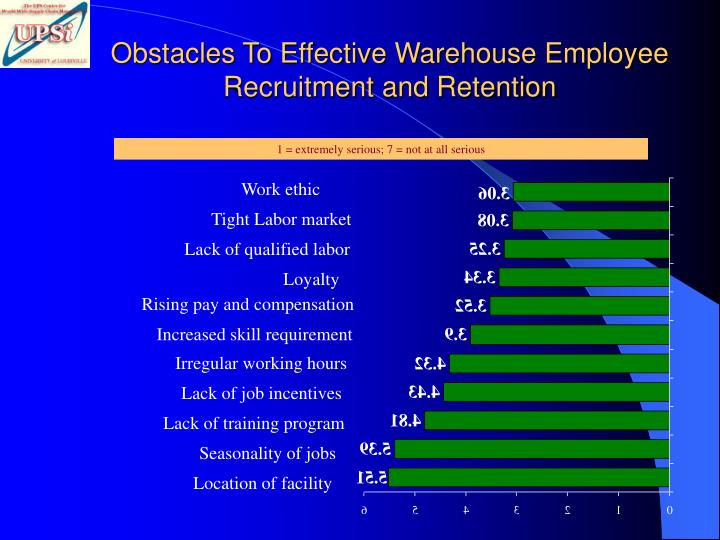 Obstacles To Effective Warehouse Employee Recruitment and Retention