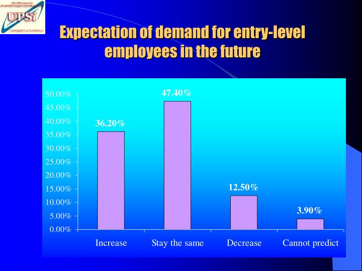 Expectation of demand for entry-level employees in the future