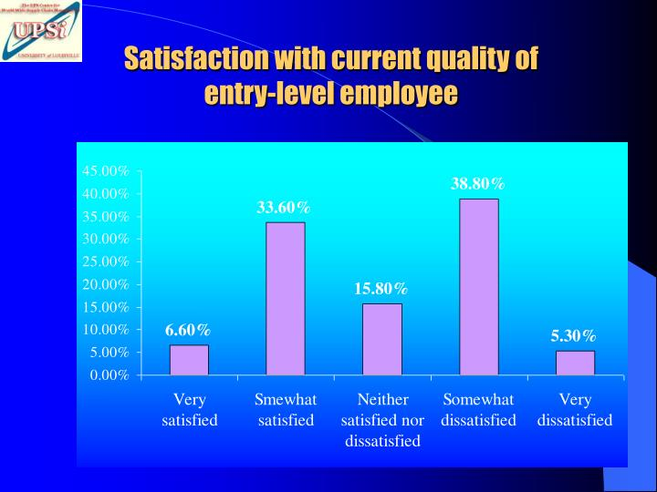 Satisfaction with current quality of entry-level employee