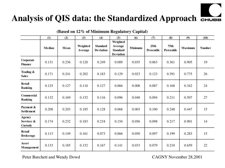 Analysis of QIS data: the Standardized Approach