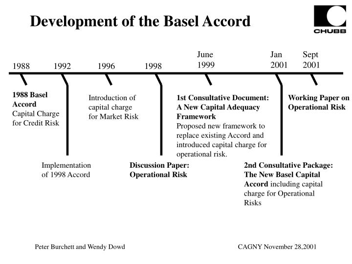 Development of the Basel Accord