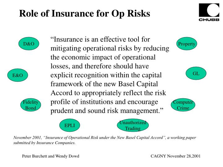 Role of Insurance for Op Risks