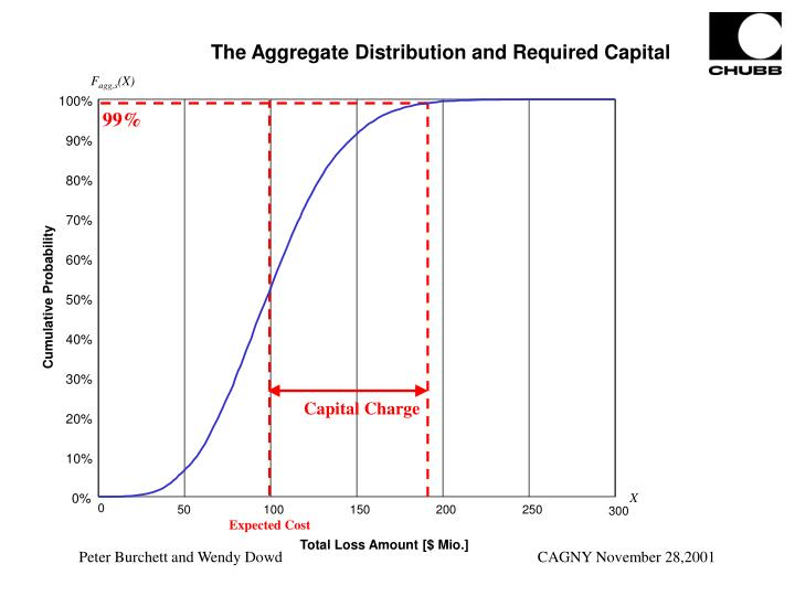 The Aggregate Distribution and Required Capital