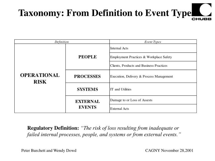 Taxonomy: From Definition to Event Types