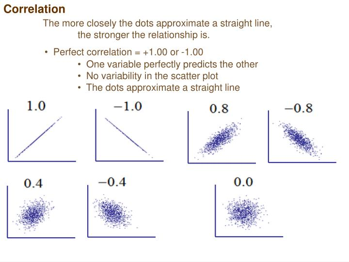 The more closely the dots approximate a straight line,