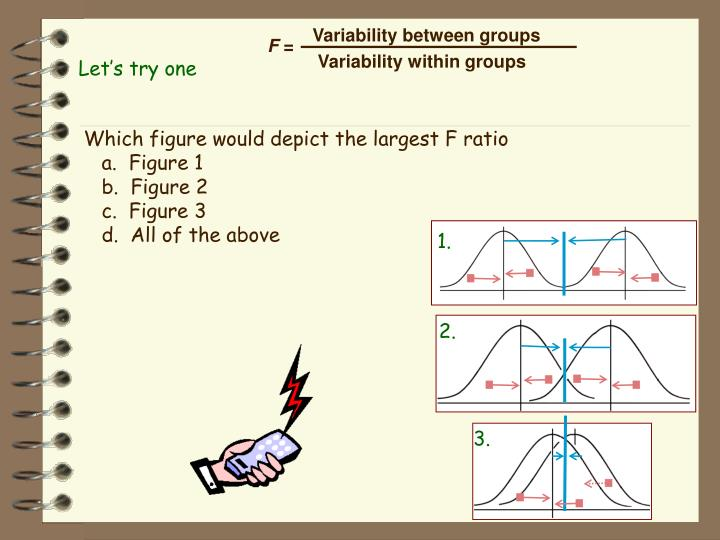 Variability between groups