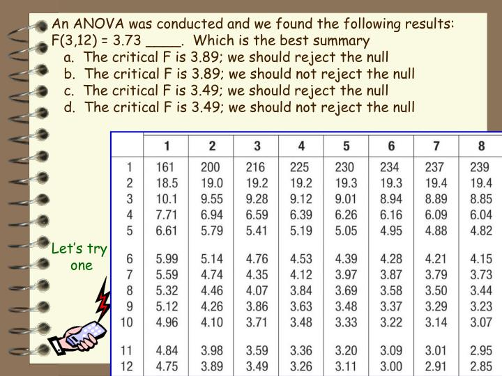 An ANOVA was conducted and we found the following results:  F(3,12) = 3.73 ____.  Which is the best summary