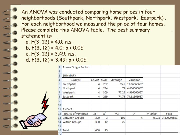 An ANOVA was conducted comparing home prices in four neighborhoods (Southpark, Northpark, Westpark,  Eastpark) .