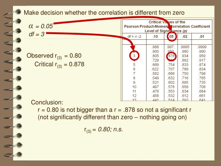 Make decision whether the correlation is different from zero
