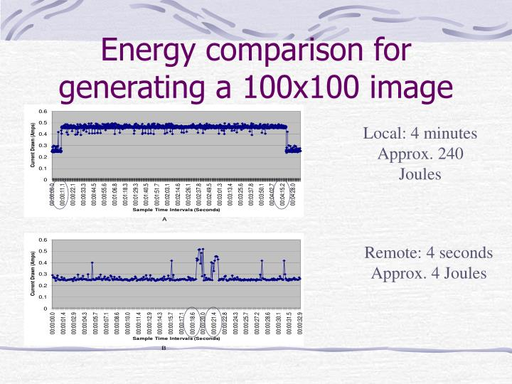 Energy comparison for generating a 100x100 image