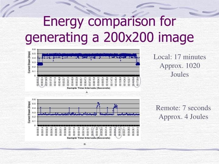 Energy comparison for generating a 200x200 image