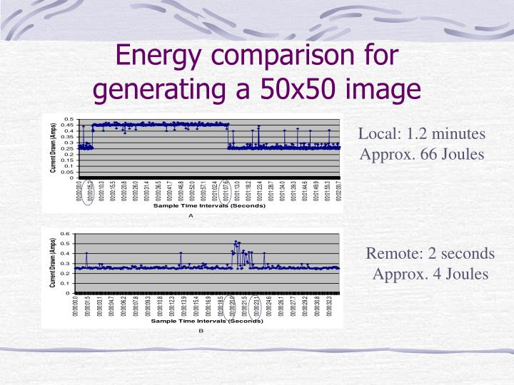Energy comparison for generating a 50x50 image