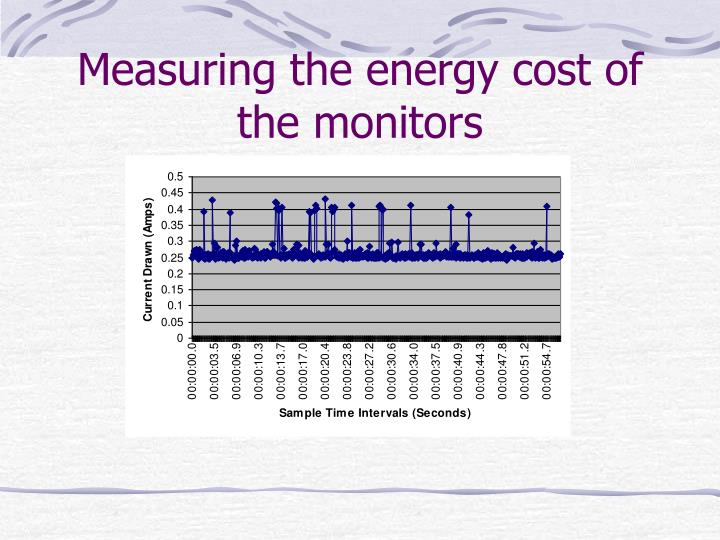 Measuring the energy cost of the monitors