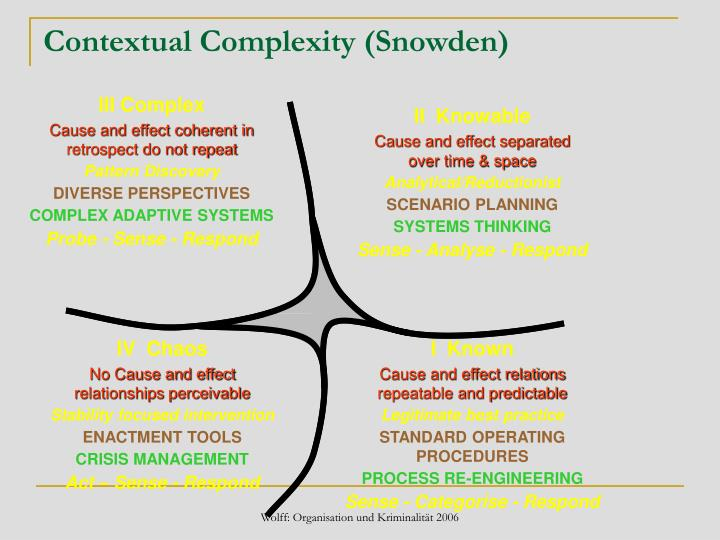 Contextual Complexity (Snowden)