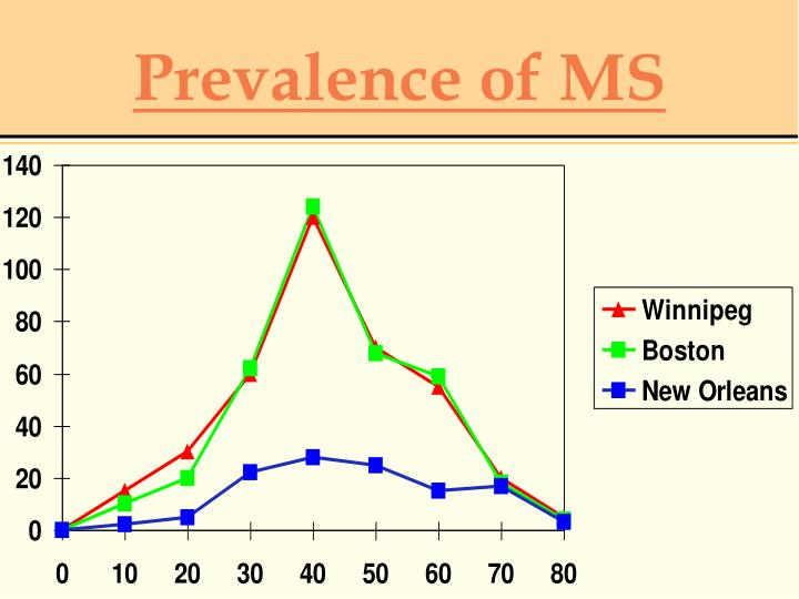epidemiology of ms Epidemiology definition is - a branch of medical science that deals with the incidence, distribution, and control of disease in a population.