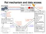 roi mechanism and data access
