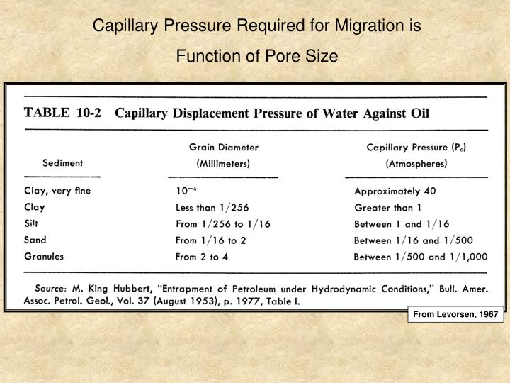 Capillary Pressure Required for Migration is