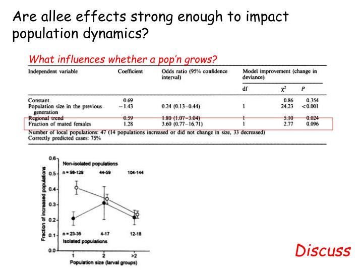 Are allee effects strong enough to impact population dynamics?