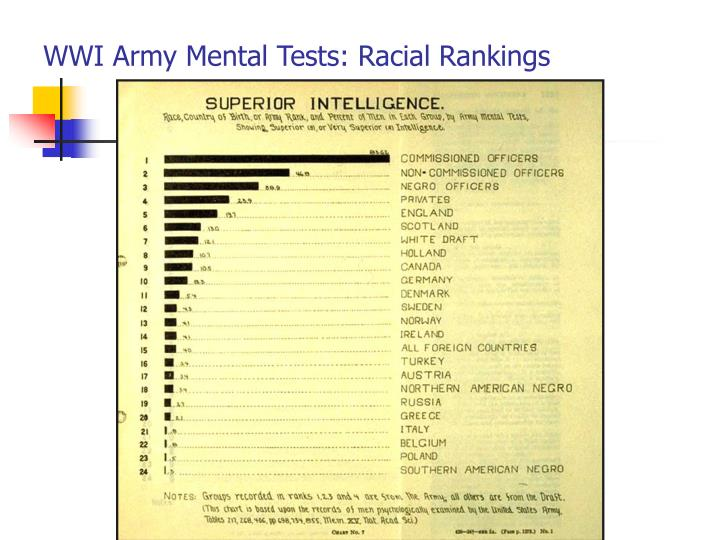 WWI Army Mental Tests: Racial Rankings