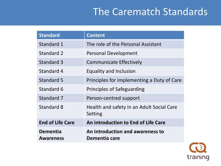 The Carematch Standards