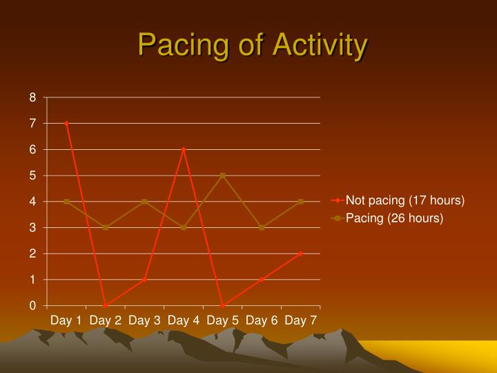Pacing of Activity