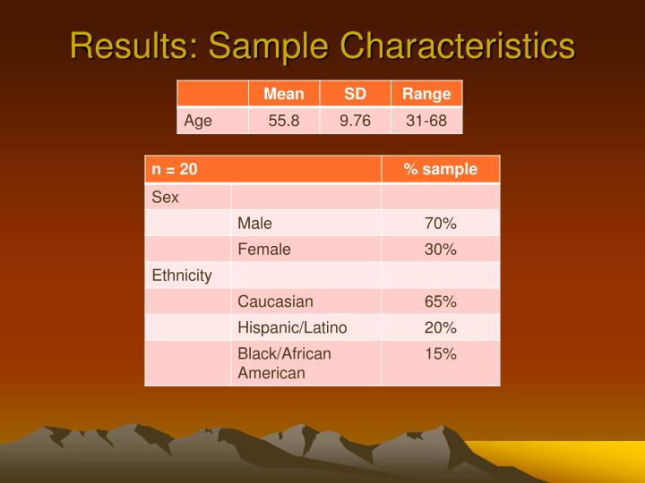 Results: Sample Characteristics