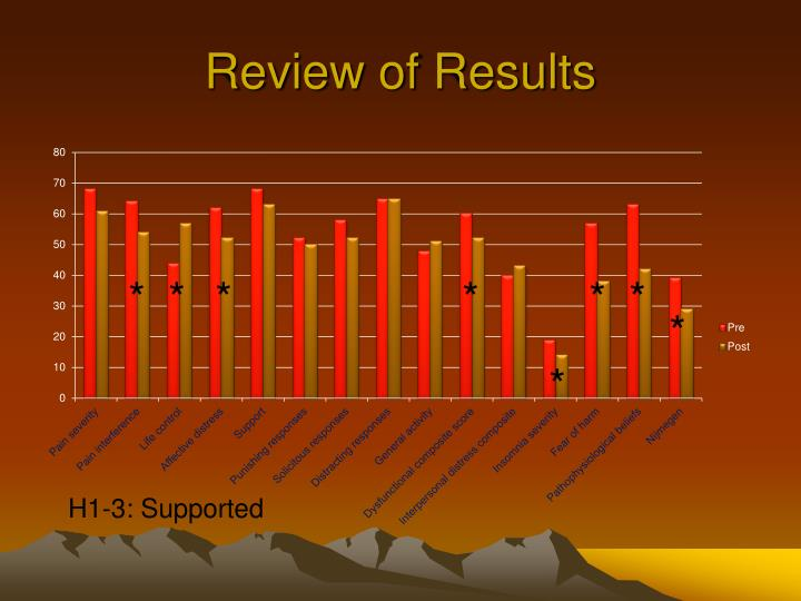 Review of Results