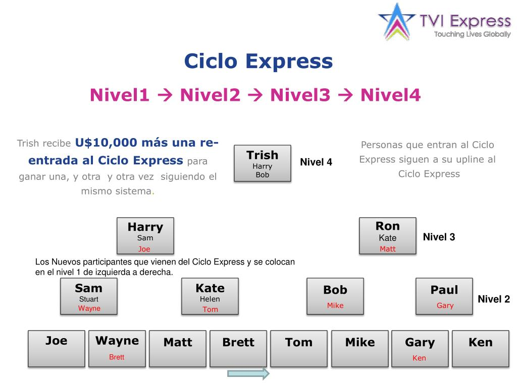 Ciclo Express