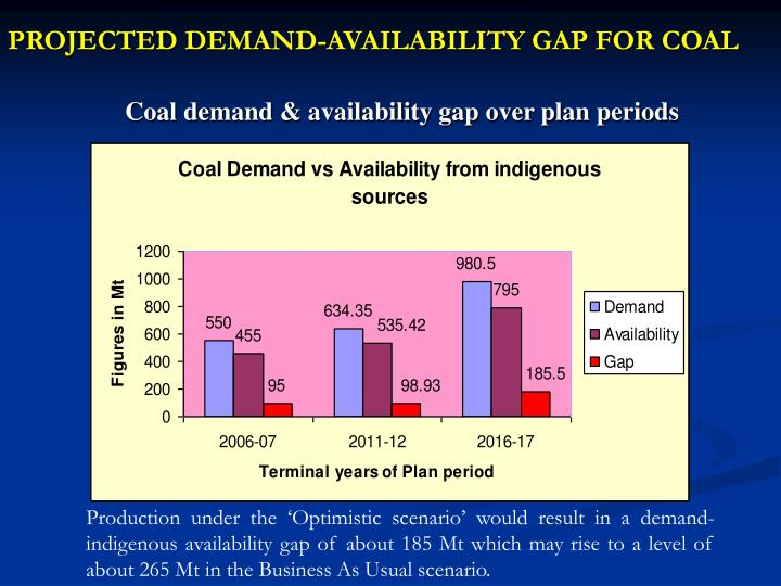 PROJECTED DEMAND-AVAILABILITY GAP FOR COAL