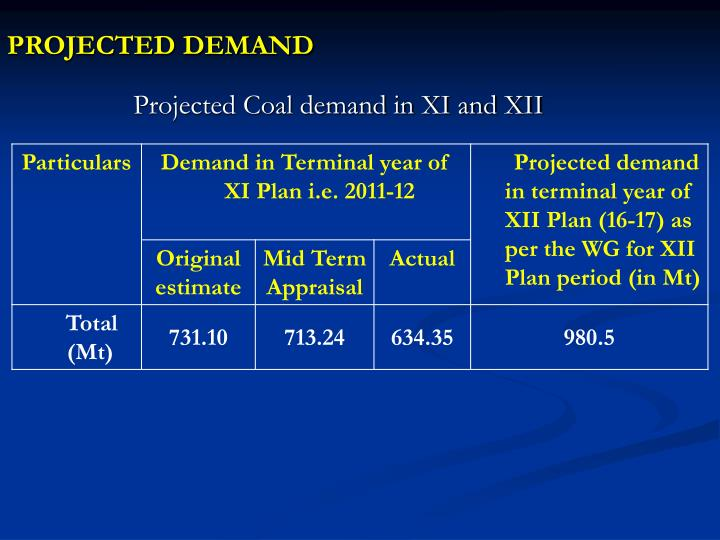 Projected demand