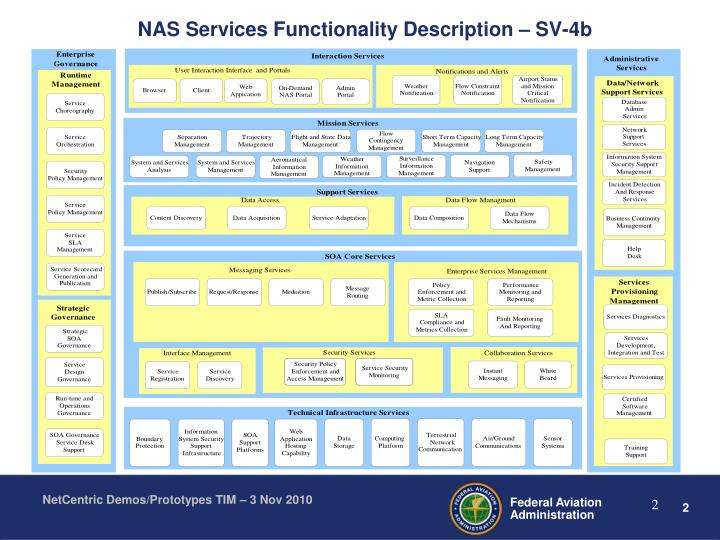 NAS Services Functionality Description – SV-4b