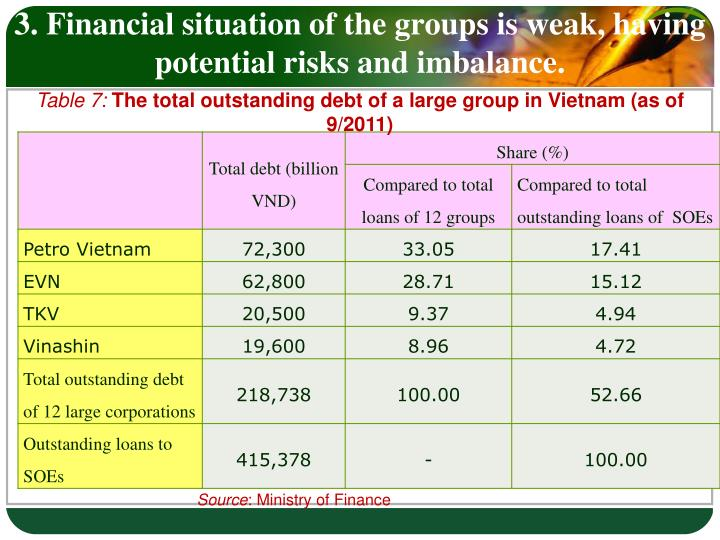 3. Financial situation of the groups is weak, having potential risks and imbalance.